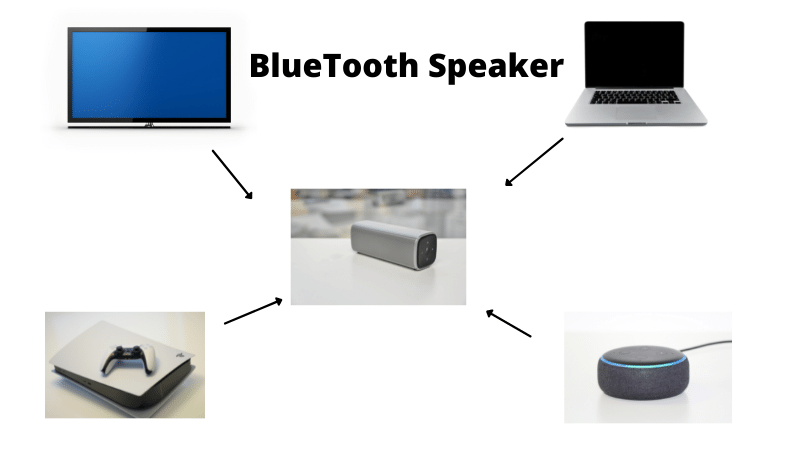 How to Connect a Bluetooth speaker to my laptop, phone, and other devices.